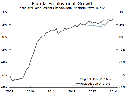 florida s economy continues to outpace the u s 187 daytona